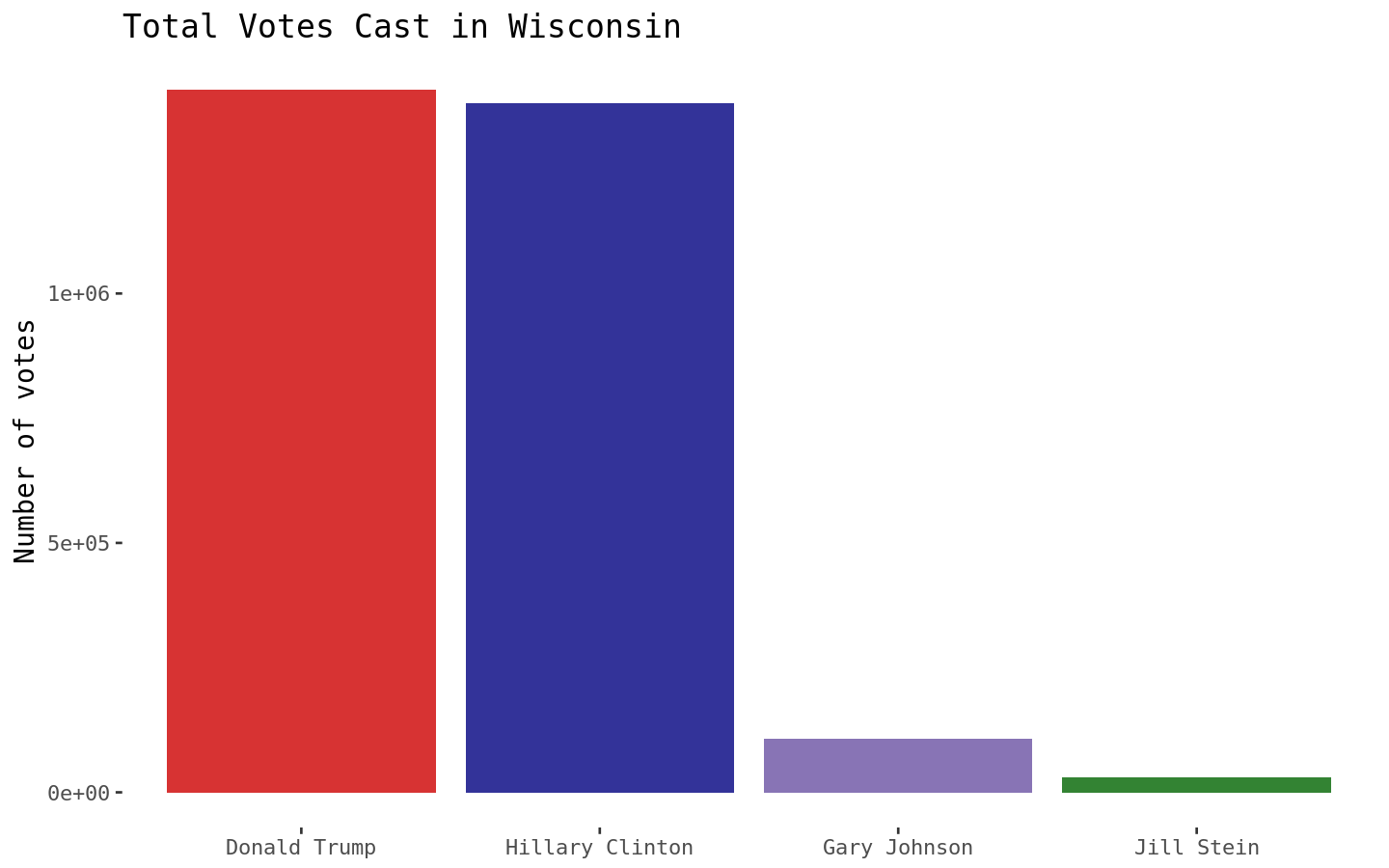 plot of chunk Wisconsin Presidential Election Results Bar Chart